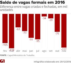 Brasil fecha vagas pela 20º mês seguido e perde 117 mil empregos em novembro