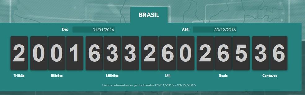 Brasileiros já pagaram R$ 2 trilhões em impostos em 2016