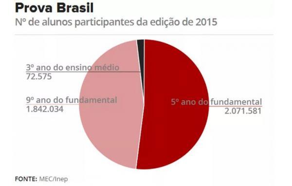 Em 2017, Prova Brasil do ensino médio será aplicada em todas as escolas do país