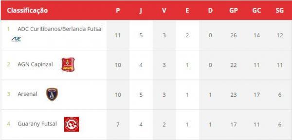 Liga Catarinense – Após vitória Leão ganhou uma posição e é terceiro do returno