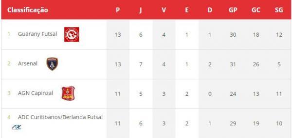 Liga Catarinense – Leão volta a vencer e é segundo no returno