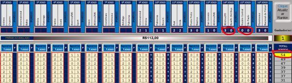 Palpiteiro Premiado – Confira os resultados dos jogos de ontem (12) e quantos pontos você tem