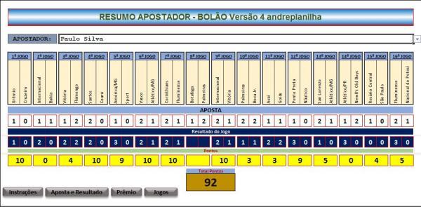 Pontuação e resultados dos jogos de Paulo Silva