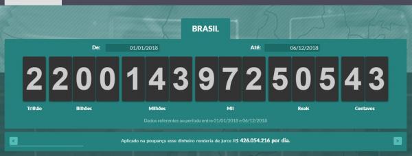 Impostômetro bate R$ 2,2 trilhões pela primeira vez, diz associação comercial